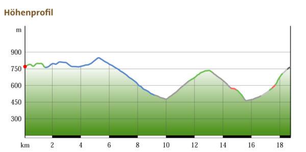 Rund um den Glasenberg: Höhenprofil