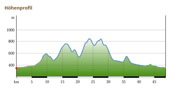 Hintergebirgs-Mountainbike-Runde: Höhenprofil